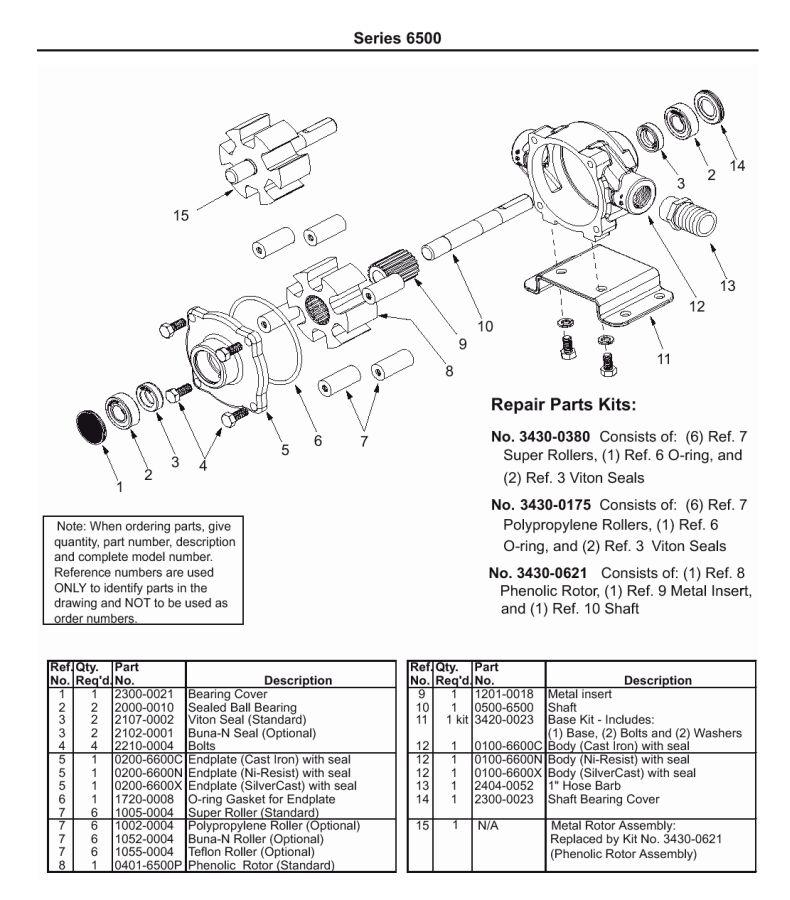 Hypro D403 pump Manual